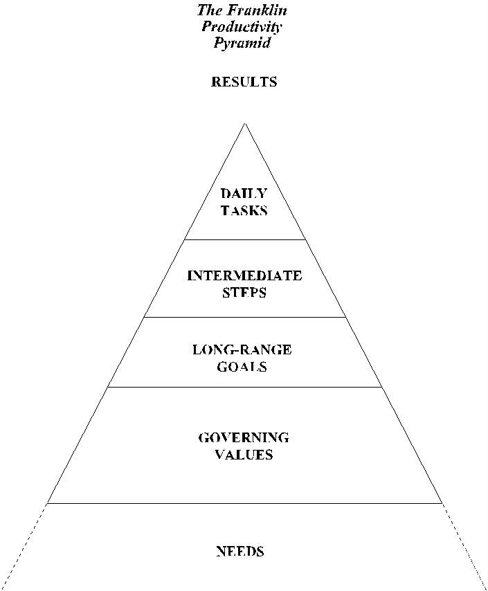 essay about food pyramid A healthy diet is composed of several groups of foods the united states  government developed the food pyramid in 1992 to suggest nutrition guidelines  and.